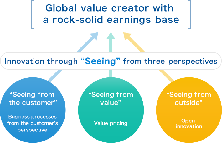 "Innovation through the three ""Seeing"""