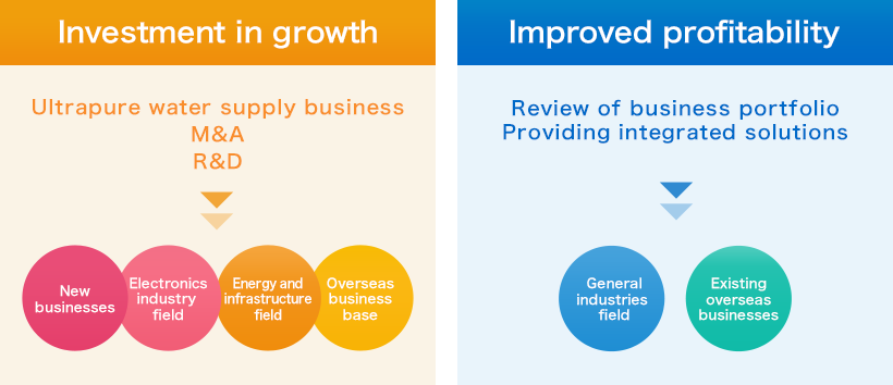 The two pillars of our initiatives are Investment in growth and improved profitability