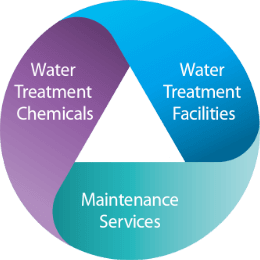 Water Treatment Chemicals Water Treatment Facilities Maintenance Services