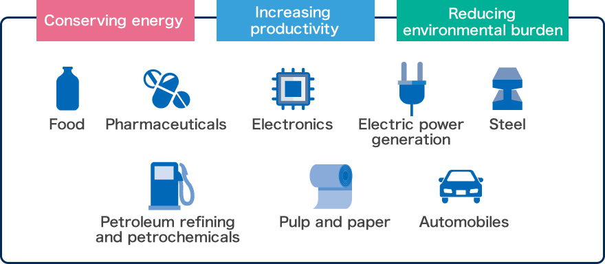 Conserving enery increasing productivity Reducing environmental burden Food Pharmaceuticals Electronics Electric power generation Steel Petroleum refining and petrochemicals Pulp and paper Automobiles